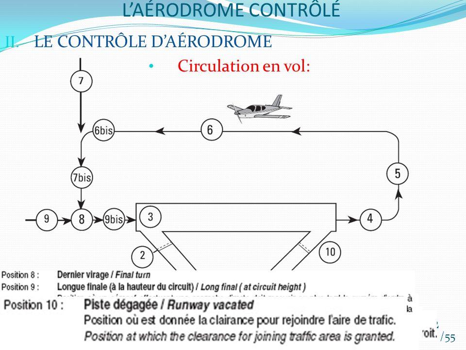 L'AÉRODROME CONTRÔLÉ LE CONTRÔLE D'AÉRODROME Circulation en vol: /55