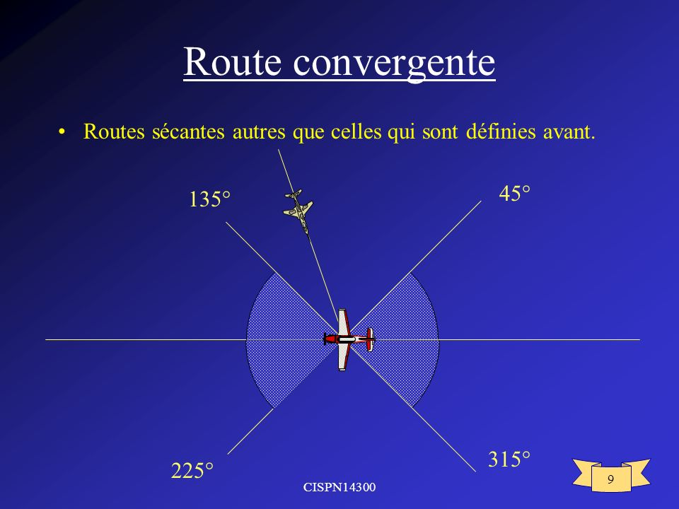 Route convergente Routes sécantes autres que celles qui sont définies avant. 315° 45° 225° 135°