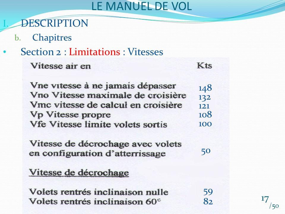 LE MANUEL DE VOL DESCRIPTION Section 2 : Limitations : Vitesses