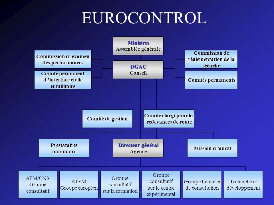 EUROCONTROL Ministres Assemblée générale DGAC Conseil Commission de
