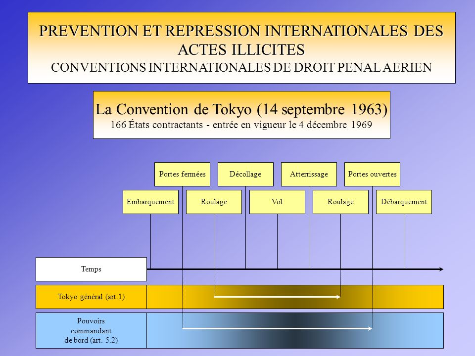 PREVENTION ET REPRESSION INTERNATIONALES DES ACTES ILLICITES