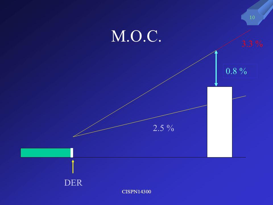 M.O.C. 3.3 % 0.8 % 2.5 % DER CISPN14300
