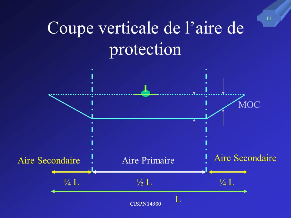 Coupe verticale de l'aire de protection
