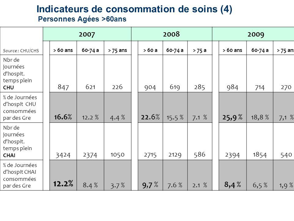 Indicateurs de consommation de soins (4) Personnes Agées >60ans