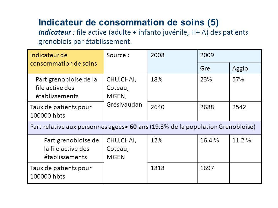 Indicateur de consommation de soins (5) Indicateur : file active (adulte + infanto juvénile, H+ A) des patients grenoblois par établissement.