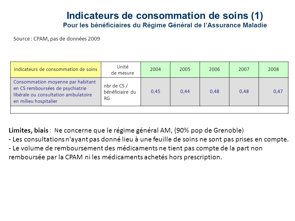 Indicateurs de consommation de soins (1)