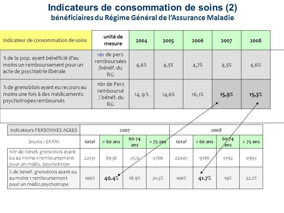 Indicateurs de consommation de soins (2)