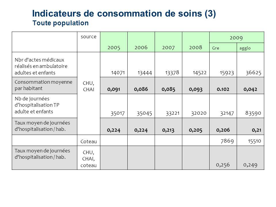 Indicateurs de consommation de soins (3) Toute population