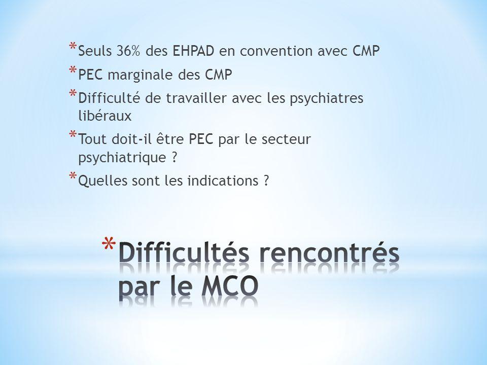 Difficultés rencontrés par le MCO