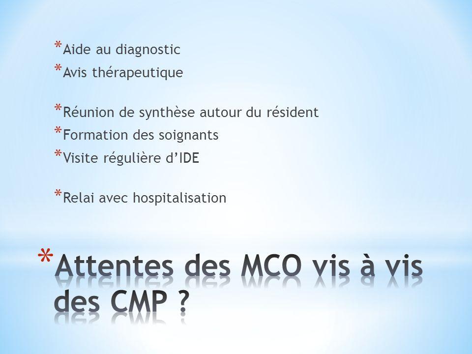 Attentes des MCO vis à vis des CMP