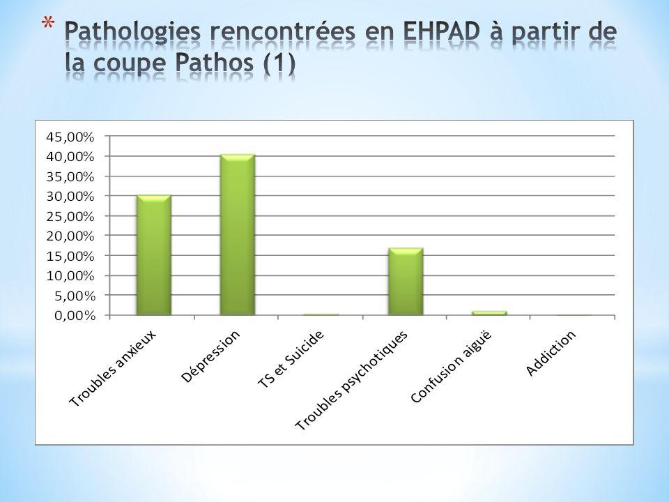 Pathologies rencontrées en EHPAD à partir de la coupe Pathos (1)