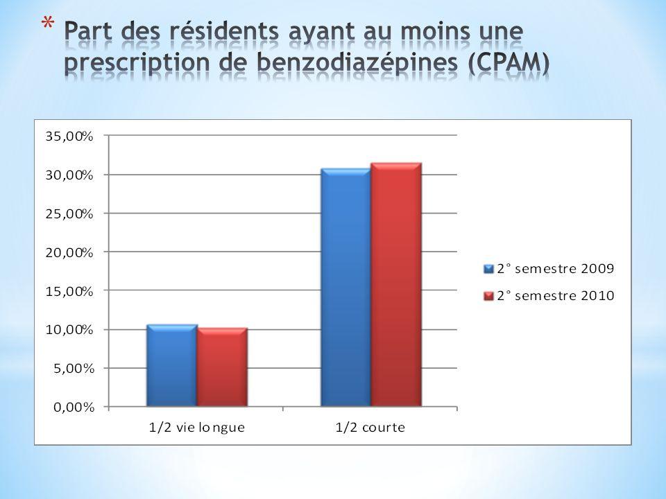 Part des résidents ayant au moins une prescription de benzodiazépines (CPAM)