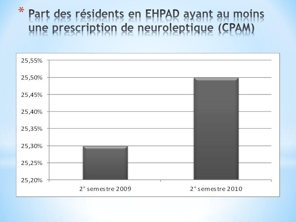 Part des résidents en EHPAD ayant au moins une prescription de neuroleptique (CPAM)