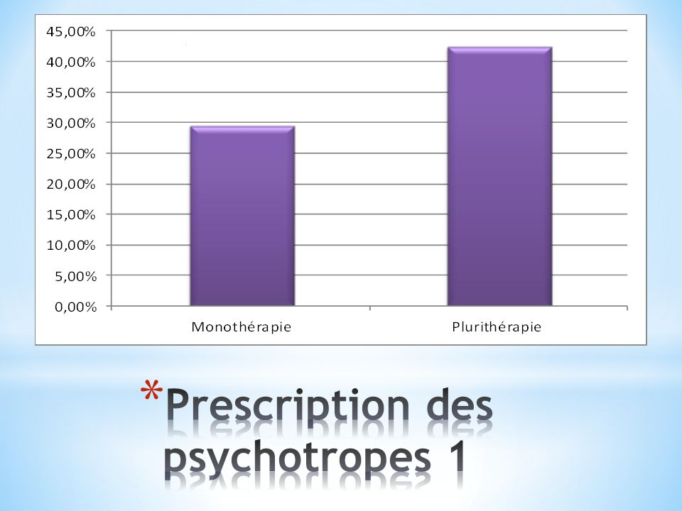 Prescription des psychotropes 1