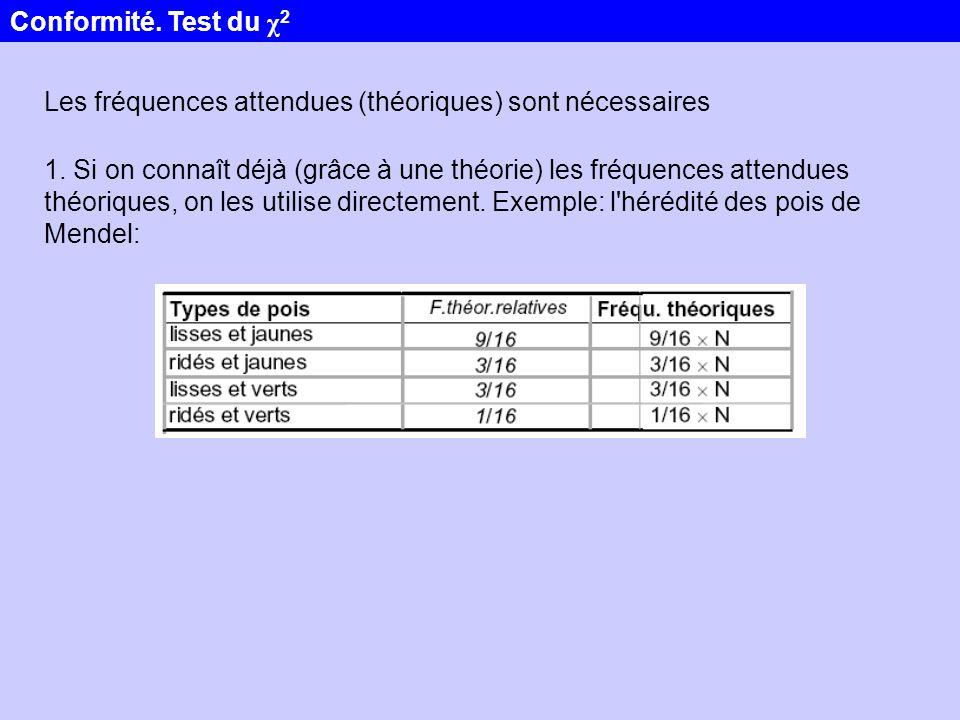 Conformité. Test du χ2 Les fréquences attendues (théoriques) sont nécessaires.