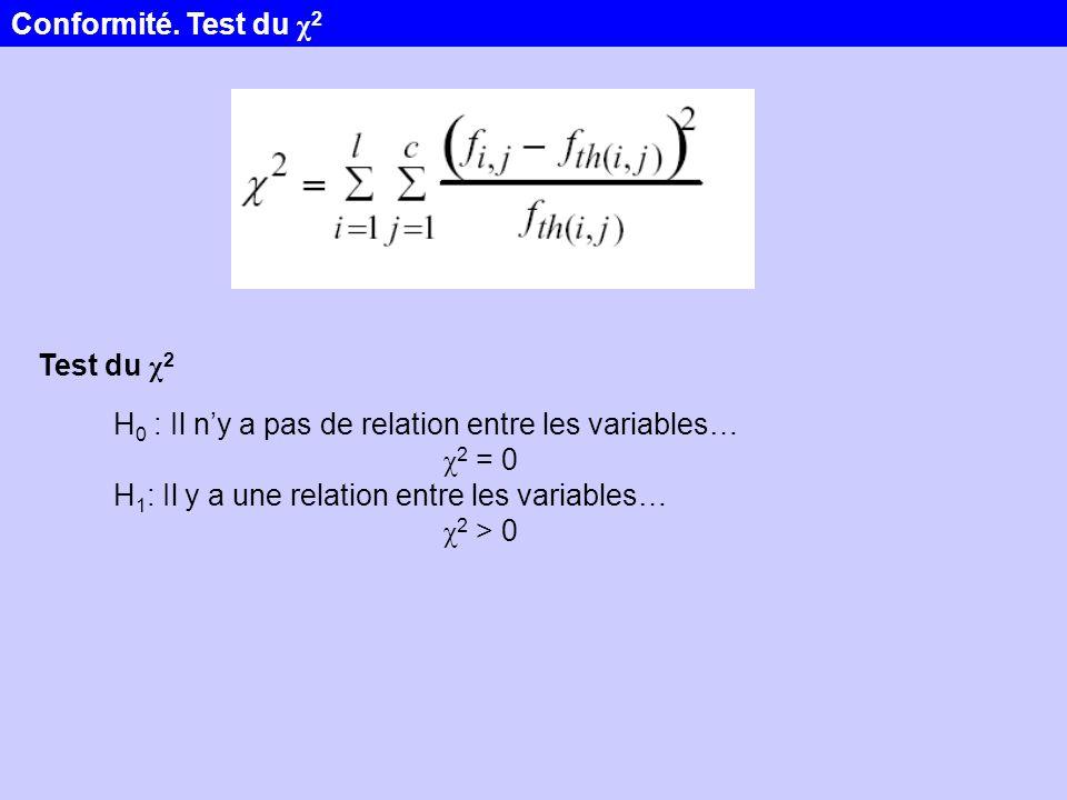 Conformité. Test du χ2 Test du χ2. H0 : Il n'y a pas de relation entre les variables… χ2 = 0. H1: Il y a une relation entre les variables…