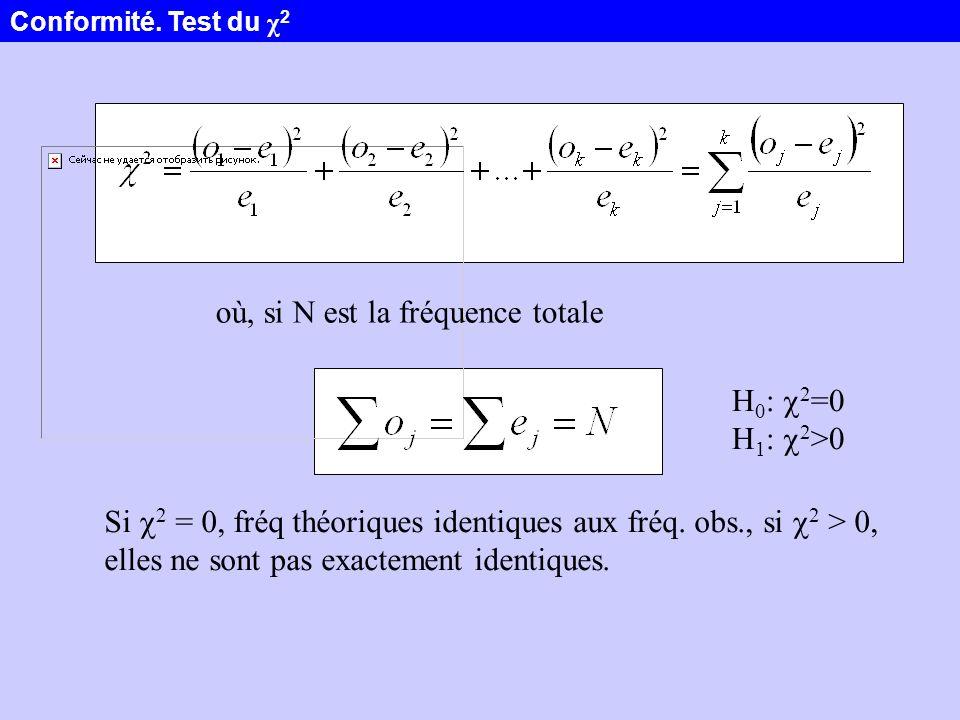 où, si N est la fréquence totale