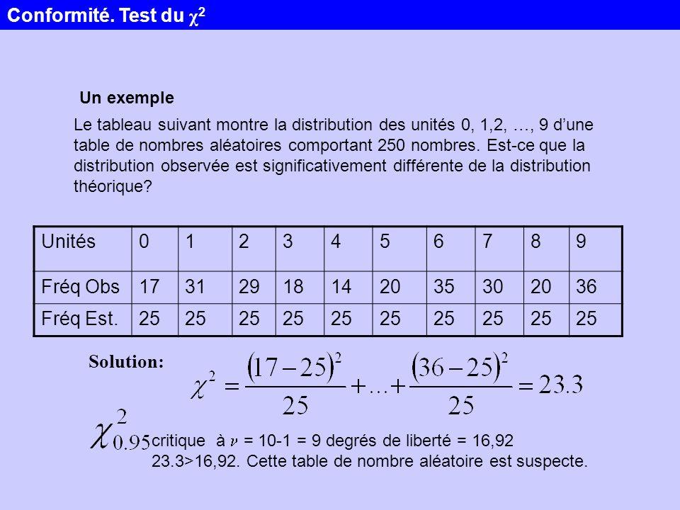 Conformité. Test du χ2 Unités 1 2 3 4 5 6 7 8 9 Fréq Obs 17 31 29 18