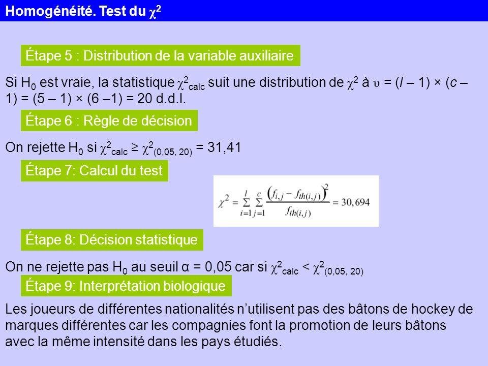 Homogénéité. Test du χ2 Étape 5 : Distribution de la variable auxiliaire.