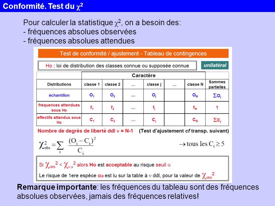 Conformité. Test du χ2 Pour calculer la statistique χ2, on a besoin des: - fréquences absolues observées.