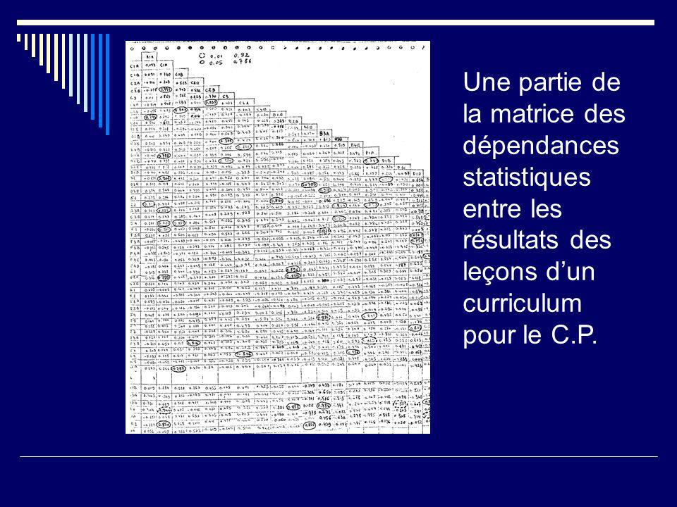 Une partie de la matrice des dépendances statistiques entre les résultats des leçons d'un curriculum pour le C.P.