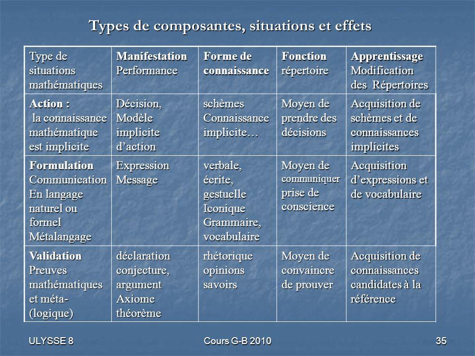 Types de composantes, situations et effets