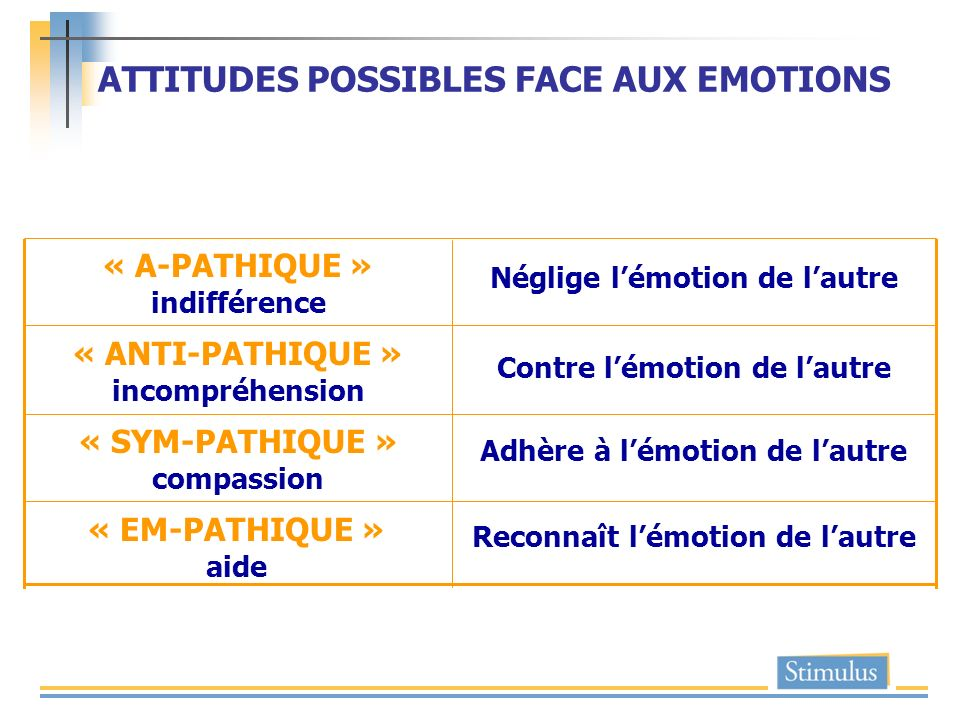 ATTITUDES POSSIBLES FACE AUX EMOTIONS