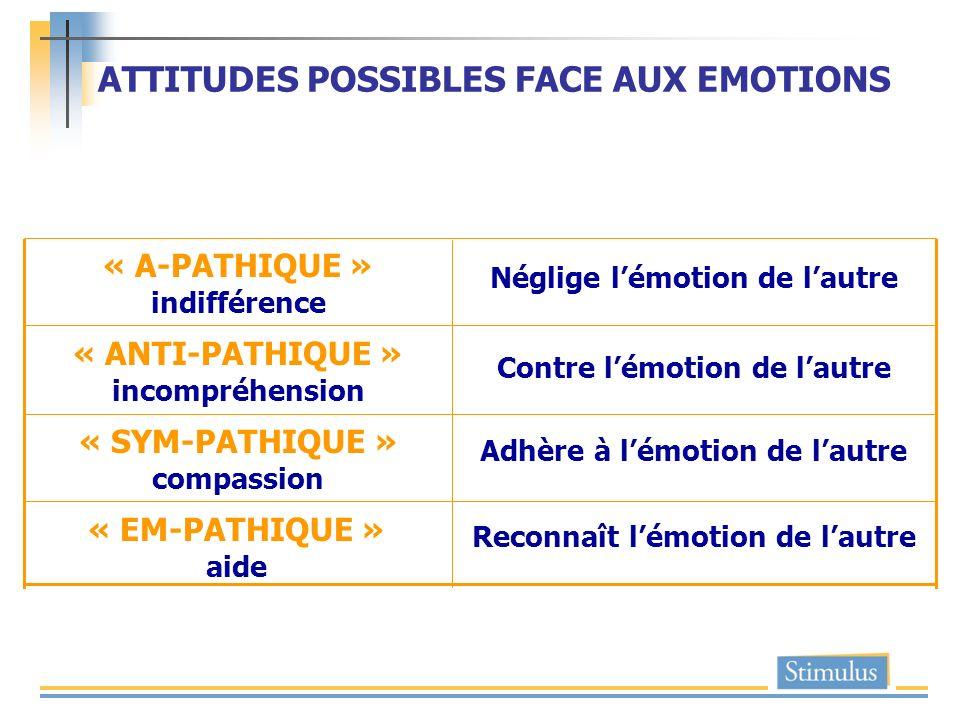 ATTITUDES POSSIBLES FACE AUX EMOTIONS