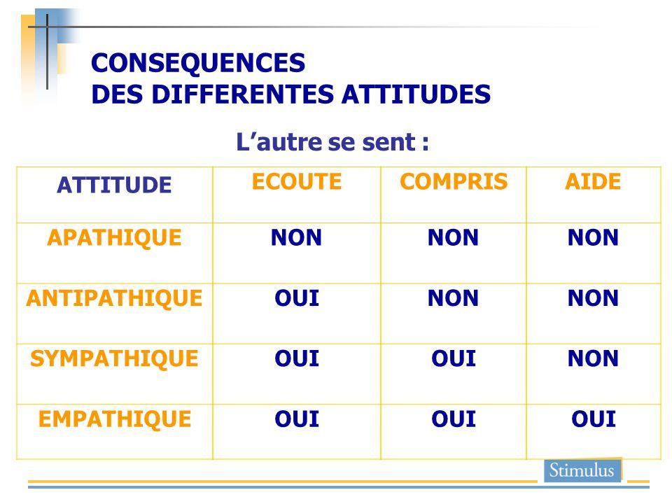 CONSEQUENCES DES DIFFERENTES ATTITUDES