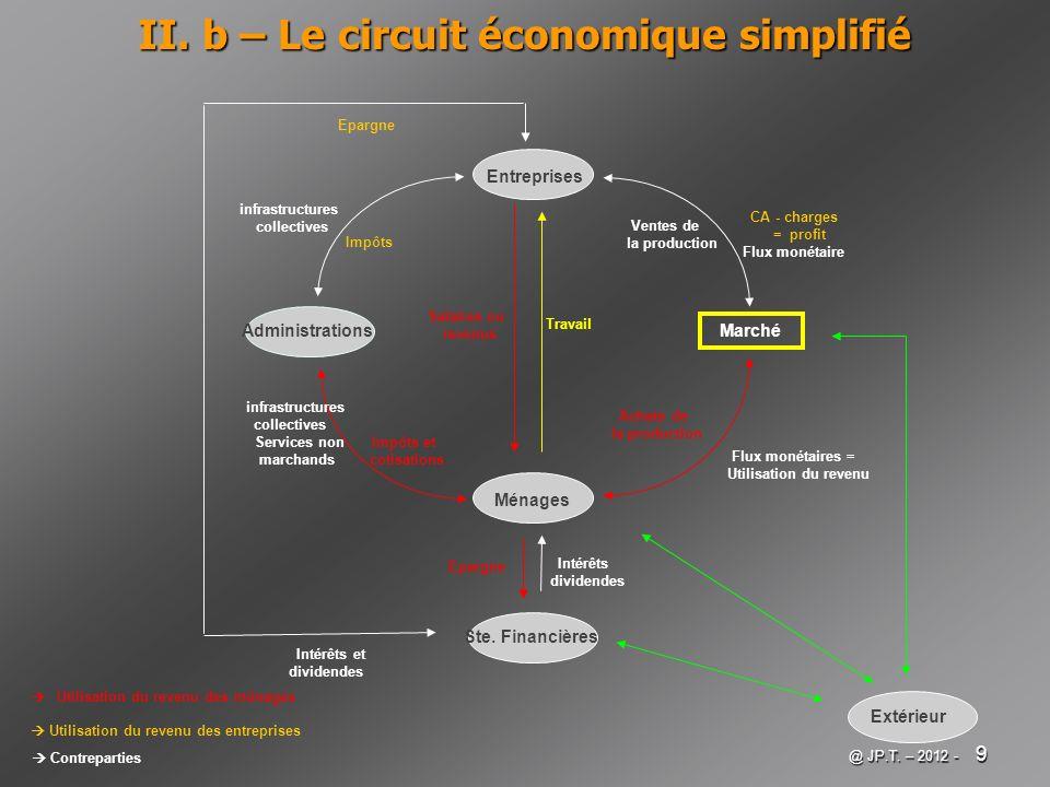 II. b – Le circuit économique simplifié