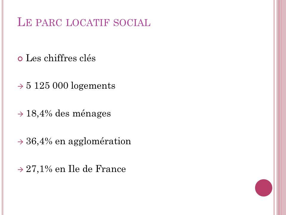 Le parc locatif social Les chiffres clés 5 125 000 logements