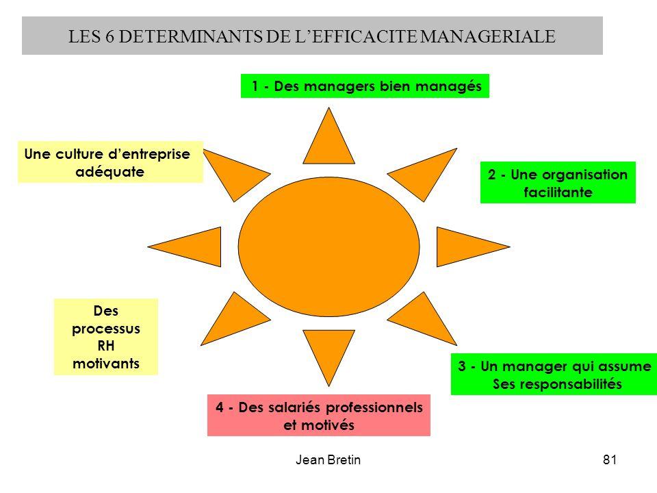LES 6 DETERMINANTS DE L'EFFICACITE MANAGERIALE