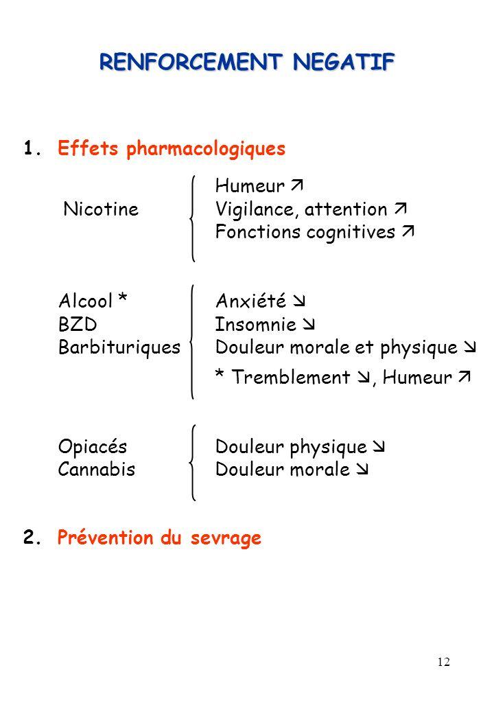 RENFORCEMENT NEGATIF 1. Effets pharmacologiques