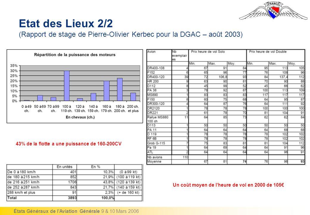 Etat des Lieux 2/2 (Rapport de stage de Pierre-Olivier Kerbec pour la DGAC – août 2003)