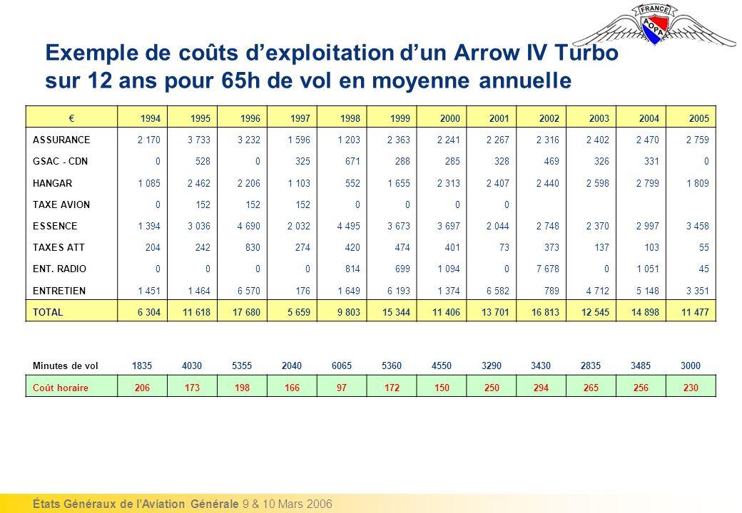 Exemple de coûts d'exploitation d'un Arrow IV Turbo sur 12 ans pour 65h de vol en moyenne annuelle