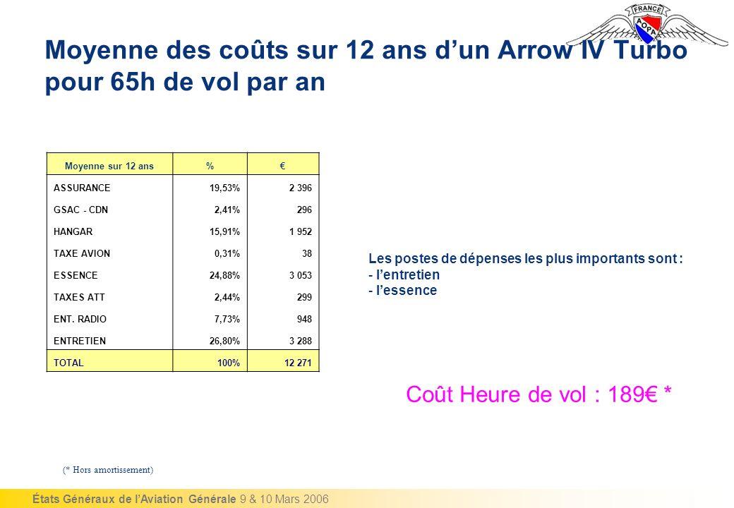 Moyenne des coûts sur 12 ans d'un Arrow IV Turbo pour 65h de vol par an
