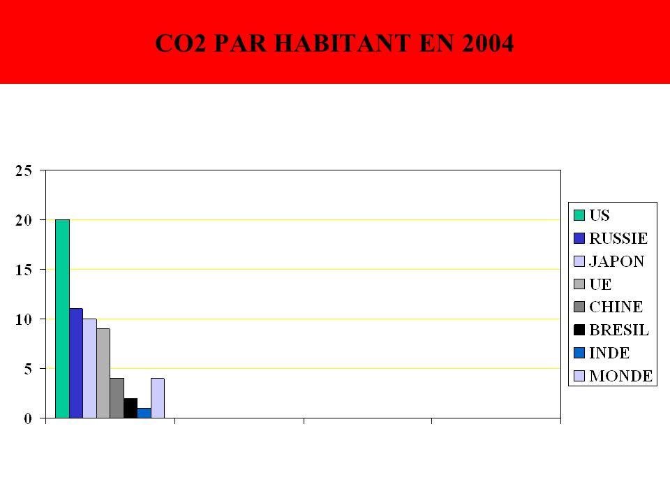 CO2 PAR HABITANT EN 2004
