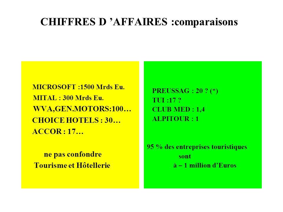 CHIFFRES D 'AFFAIRES :comparaisons
