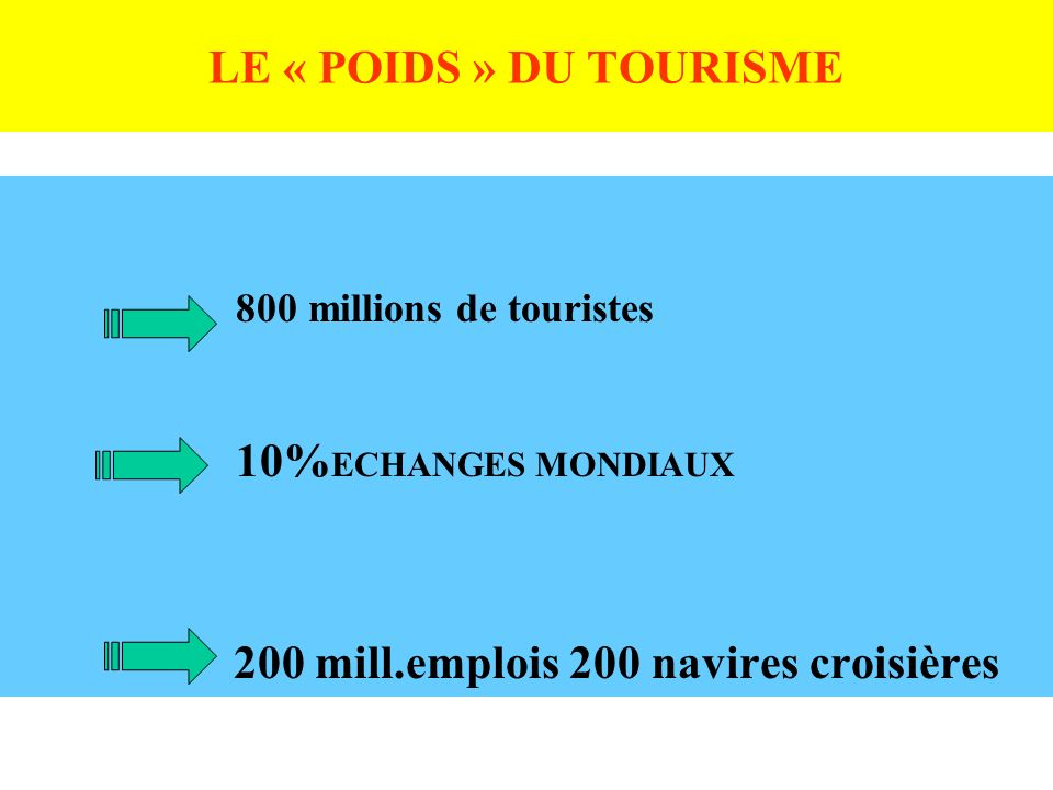 800 millions de touristes LE « POIDS » DU TOURISME