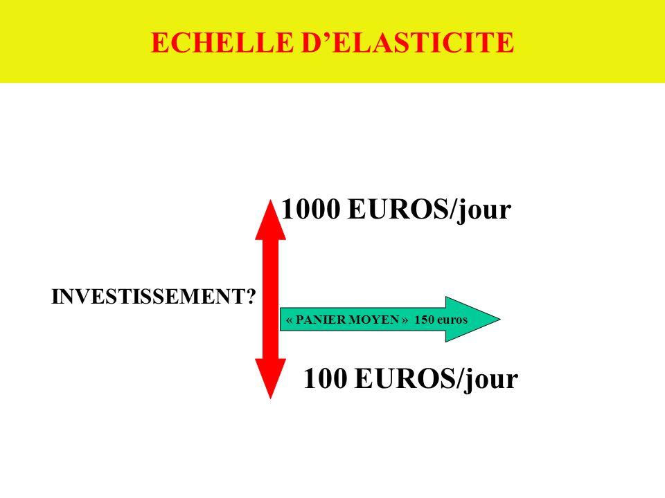 ECHELLE D'ELASTICITE 1000 EUROS/jour INVESTISSEMENT 100 EUROS/jour