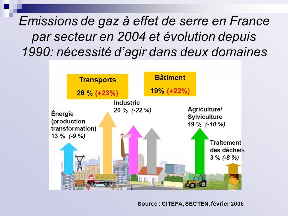 Emissions de gaz à effet de serre en France par secteur en 2004 et évolution depuis 1990: nécessité d'agir dans deux domaines