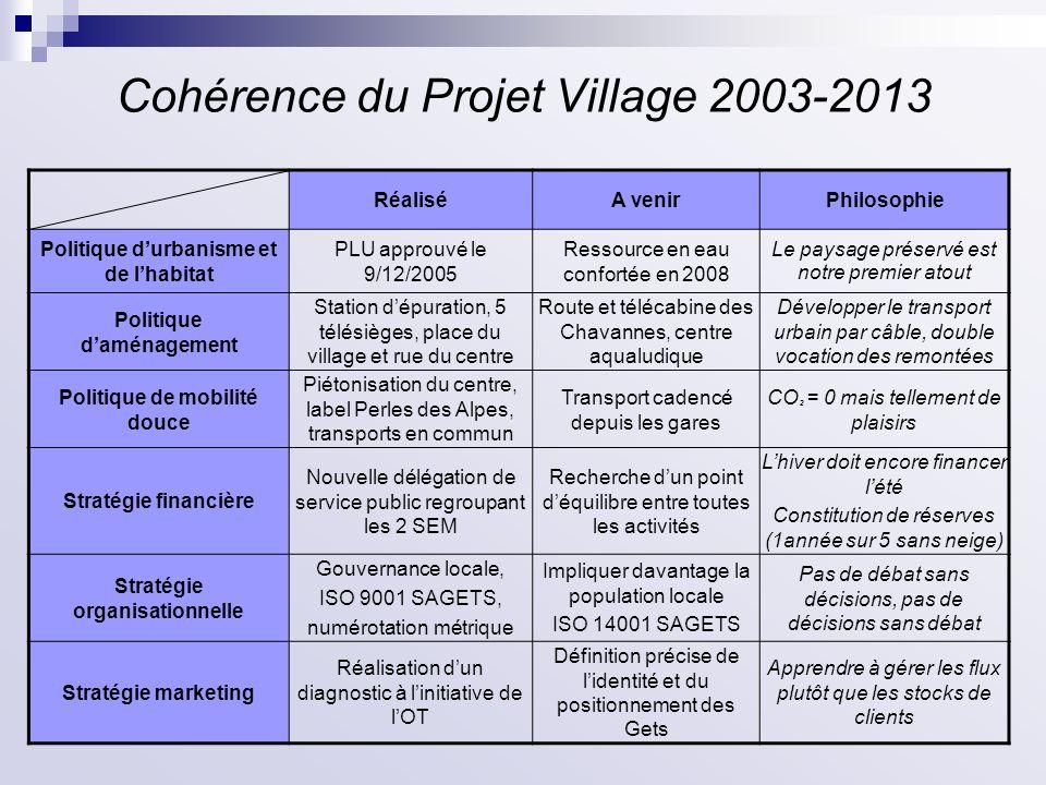 Cohérence du Projet Village 2003-2013