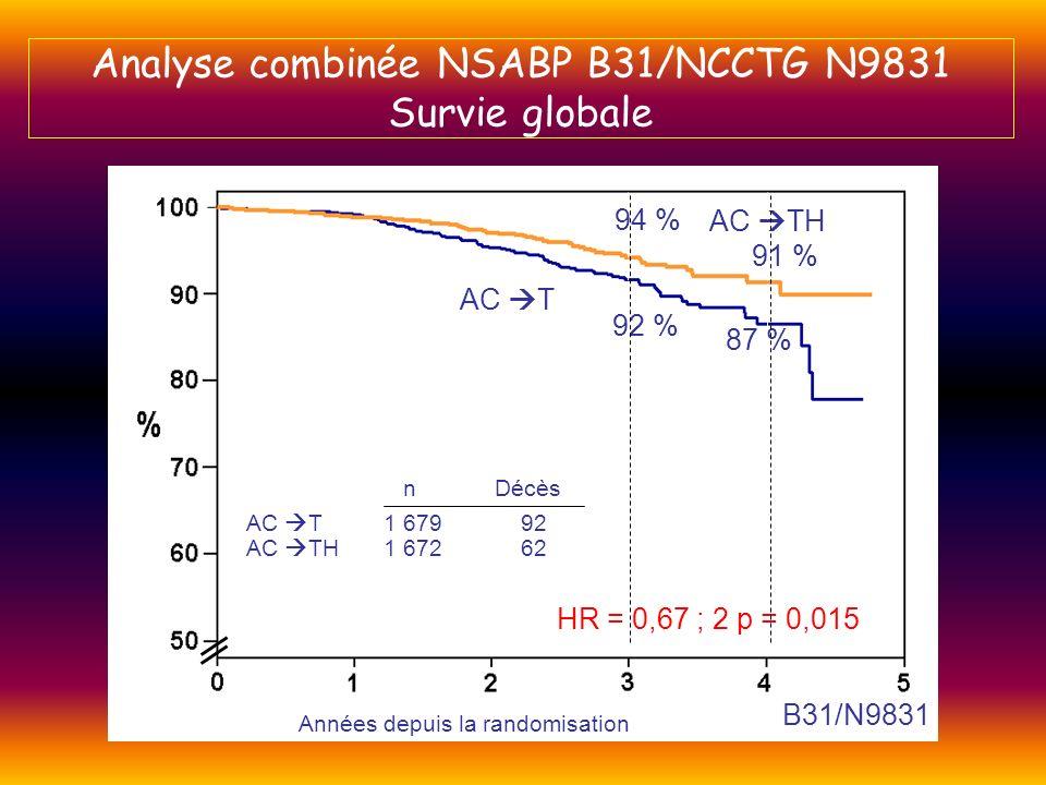 Analyse combinée NSABP B31/NCCTG N9831 Survie globale