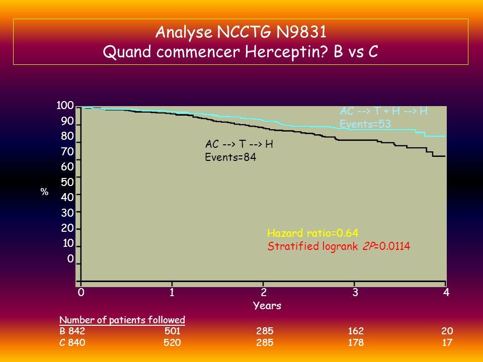 Analyse NCCTG N9831 Quand commencer Herceptin B vs C