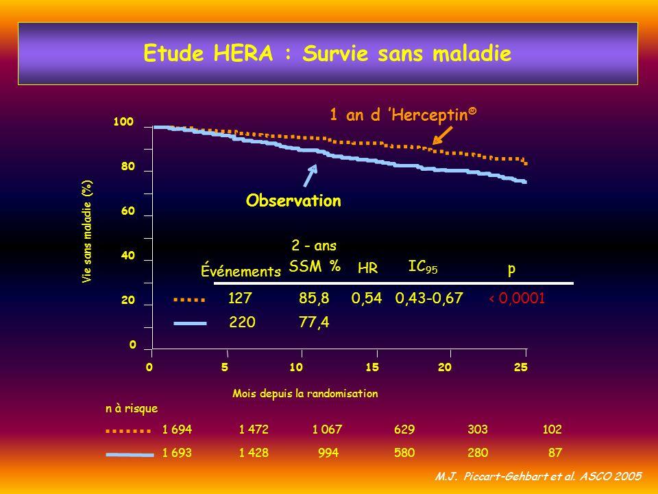 Etude HERA : Survie sans maladie