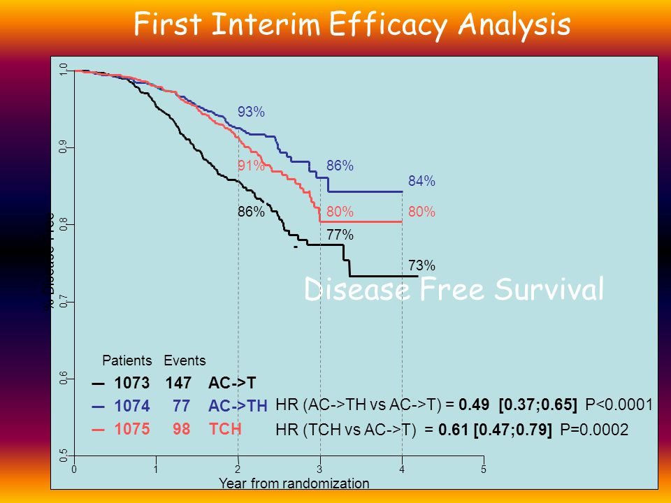 First Interim Efficacy Analysis