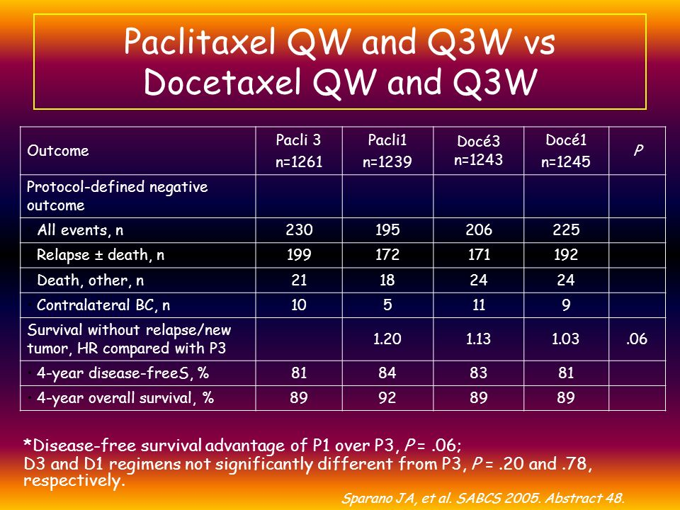 Paclitaxel QW and Q3W vs Docetaxel QW and Q3W