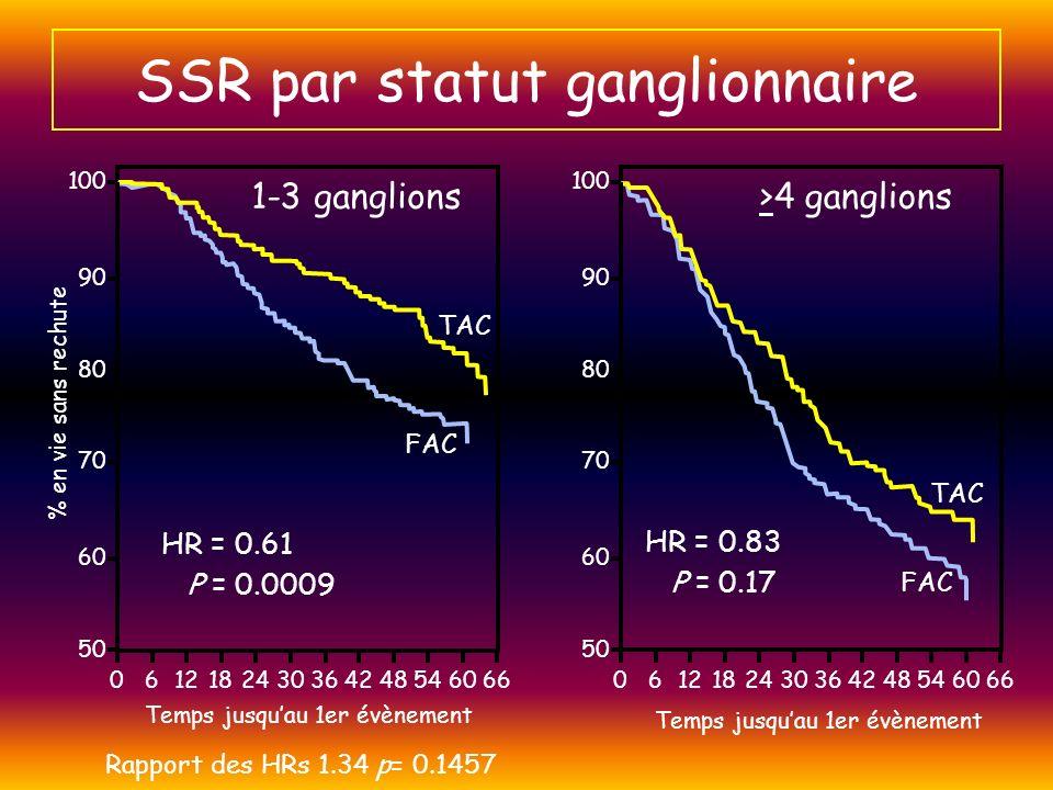 SSR par statut ganglionnaire