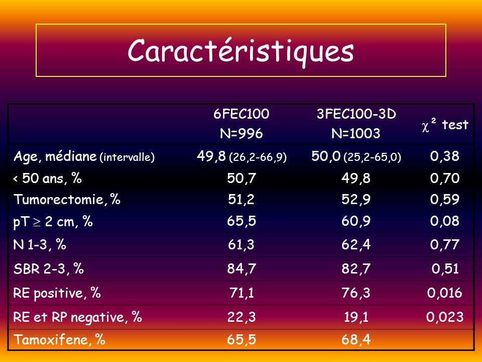Caractéristiques 6FEC100 N=996 3FEC100-3D N=1003 ² test