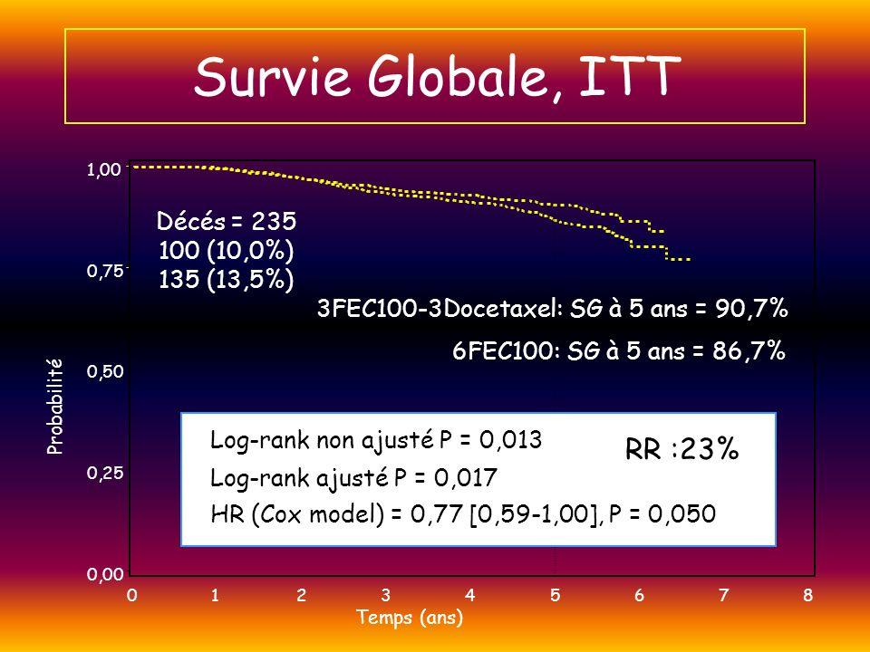 Survie Globale, ITT RR :23% Décés = 235 100 (10,0%) 135 (13,5%)